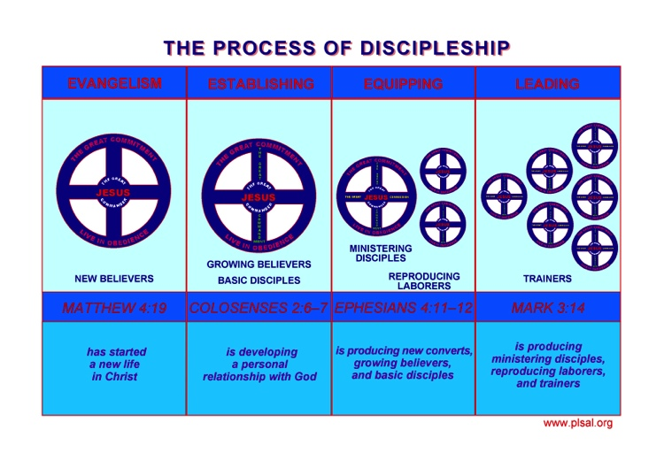 process of disciplemaking-s